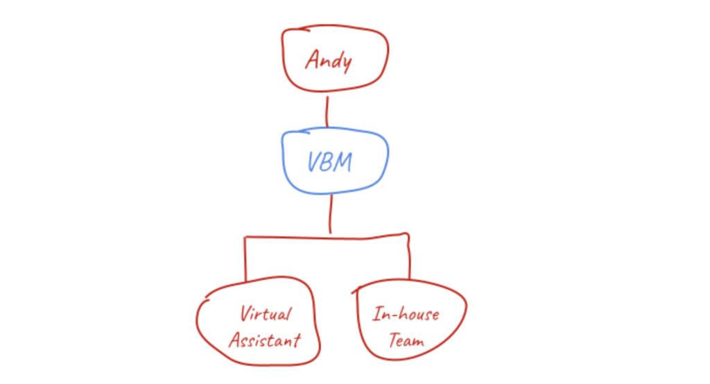 Organisation chart with a VBM